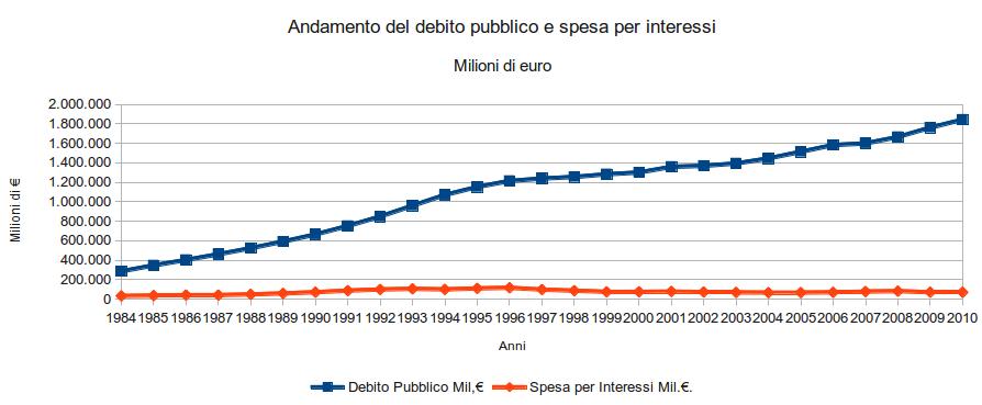 grafico-debito-pubblico-e-spesa-interessi